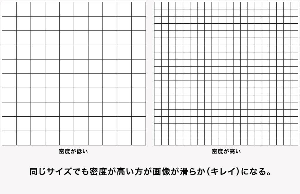 密度が低いドットと密度が高いドットのイメージ
