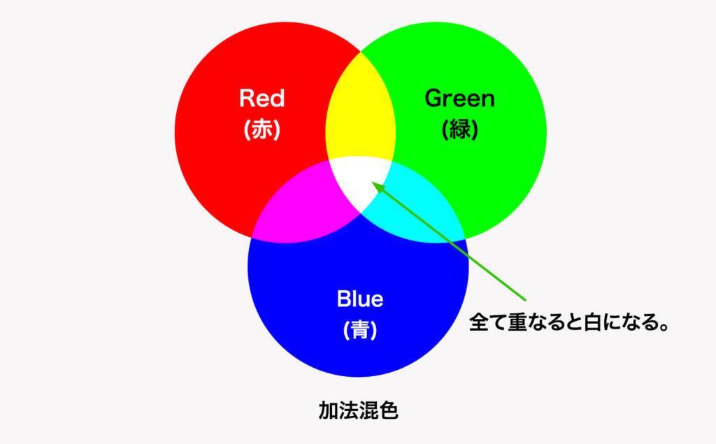RGB加法混色について
