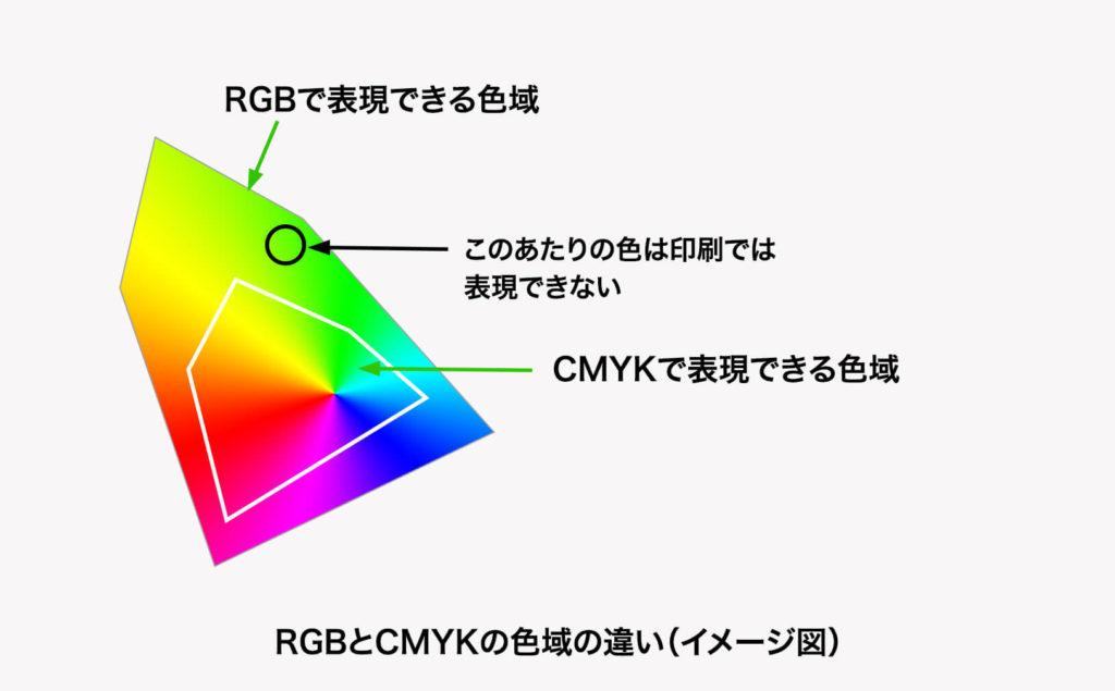 RGBとCMKYの違い(イメージ図)