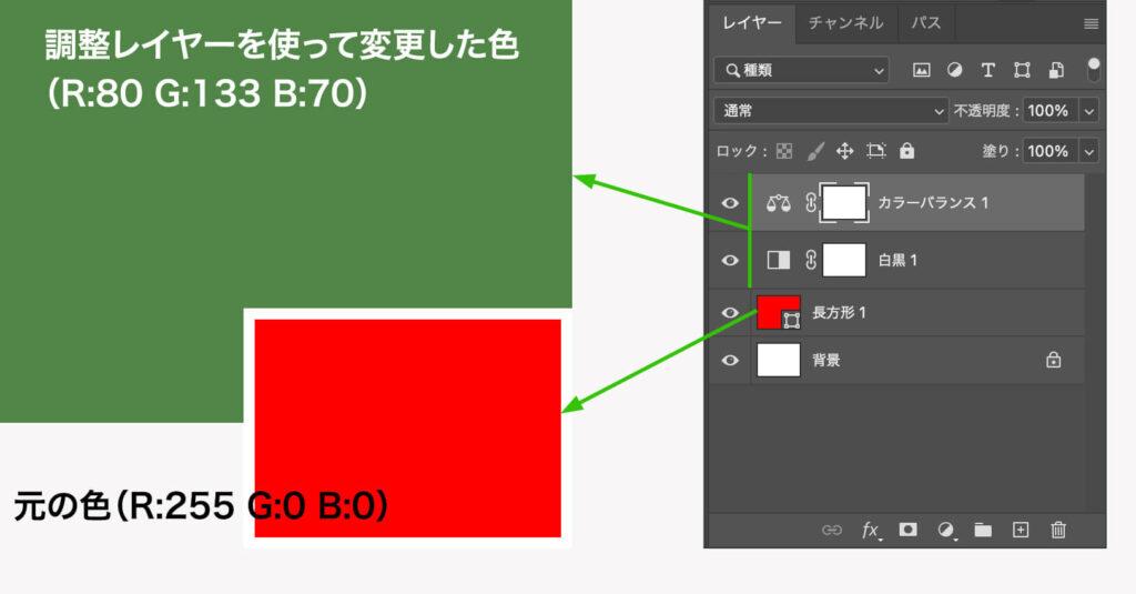 赤色(R:255 G:0 B:0)を調整レイヤーを使って緑系の色(R:80 G:133 B:70)に変えた。